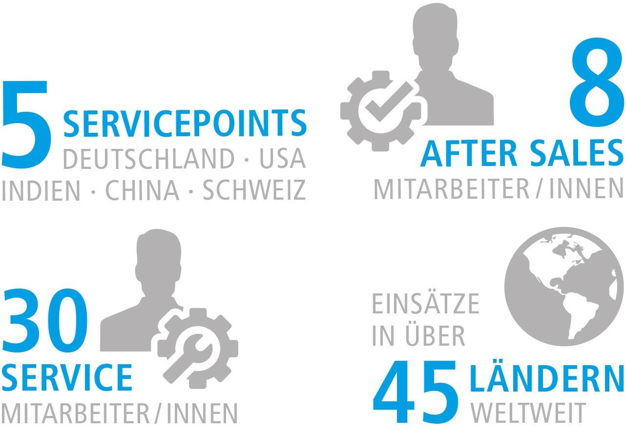 Infografik Technischer Support