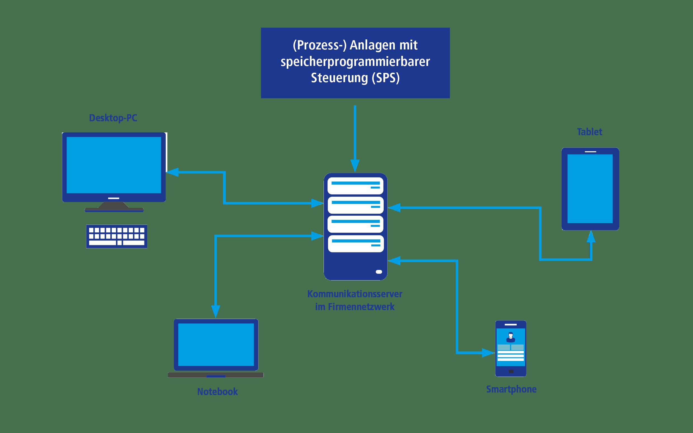 Prozessmonitoring mit b.sure